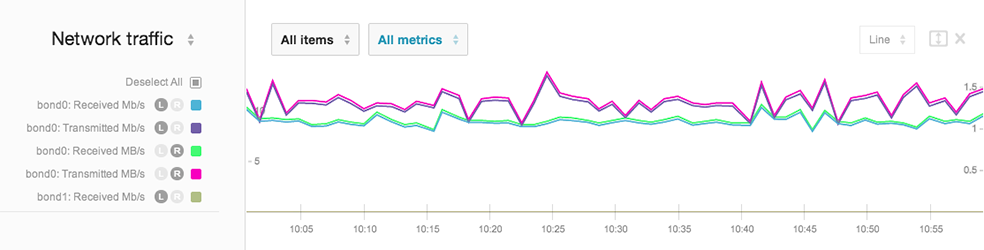 Left and right axis graphs for Server Monitoring