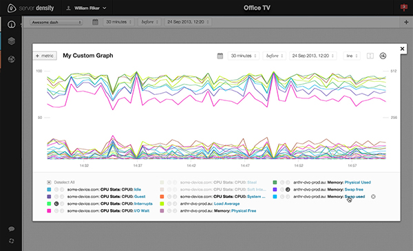 Create your own server monitoring graphs.
